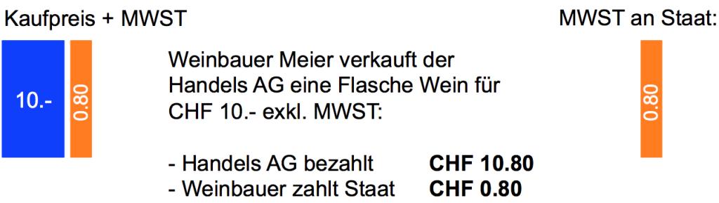 MWST-Erhebung
