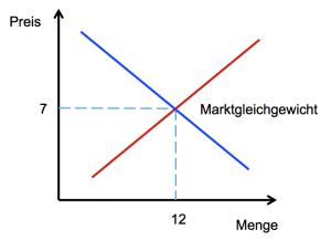 Marktpreis
