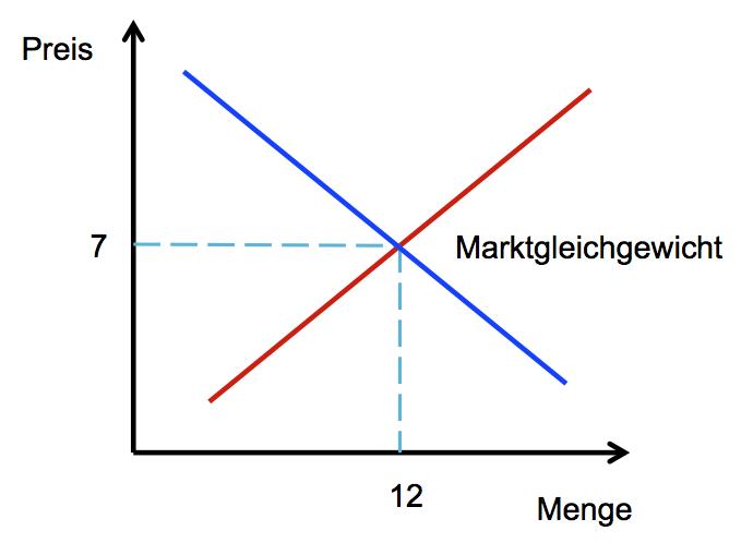 Angebot Wirtschaft