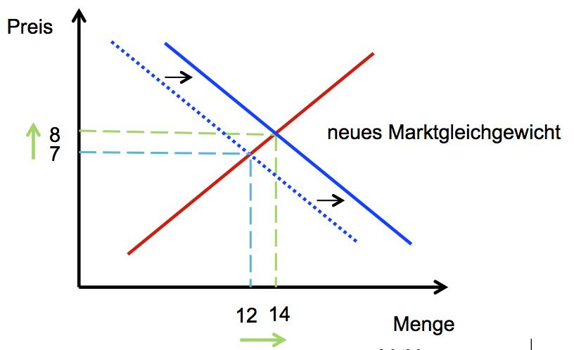 Verschiebungen Der Angebotskurve Und Der Nachfragekurve